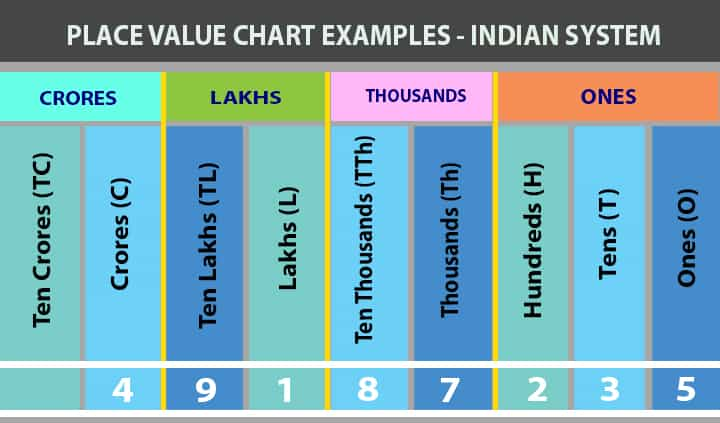 place value chart Indian