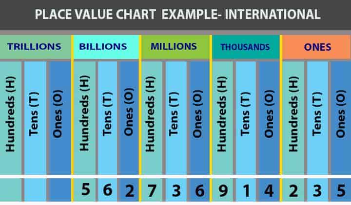 place value chart international