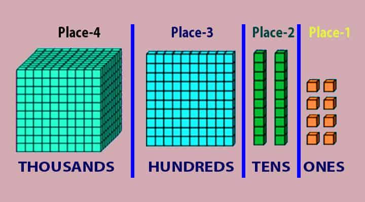 place value explanation
